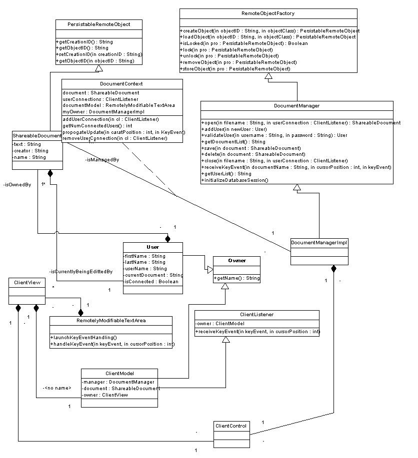 Static UML diagram of system