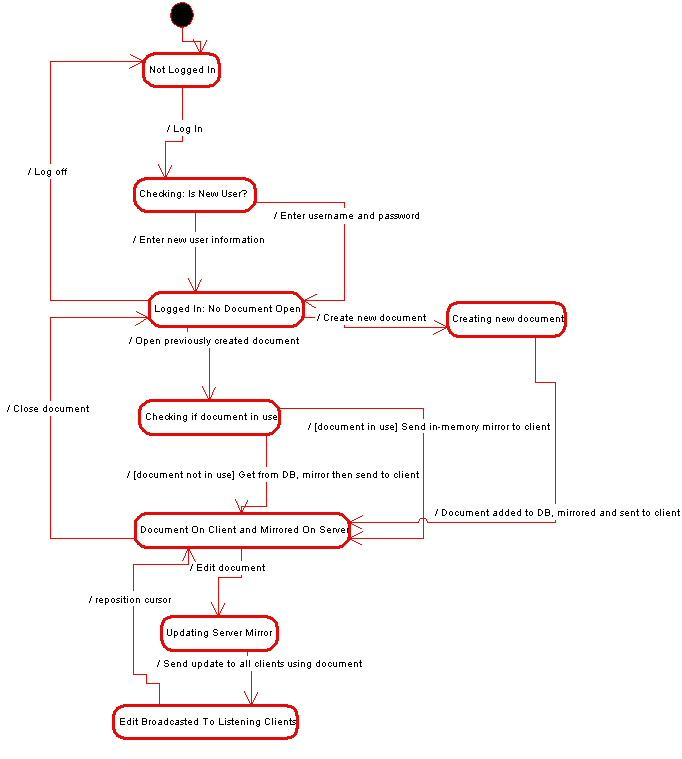 UML State diagram of system